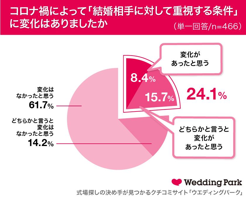5_コロナ禍によって「結婚相手に対して重視する条件」に変化はありましたか.png